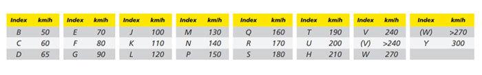 tableau montrant les indices de vitesse des pneus moto